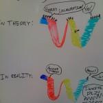 Google Wave: La dure Réalité (Image Humour)