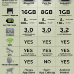 Iphone 3Gs vs Palm Pré vs Android G1 : Comparatif