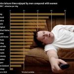 Temps de repos des garcons par rapport aux filles